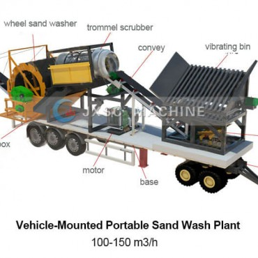 Portable Gold Wash Plant