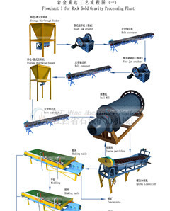 Rock Gold Processing Plant Solution