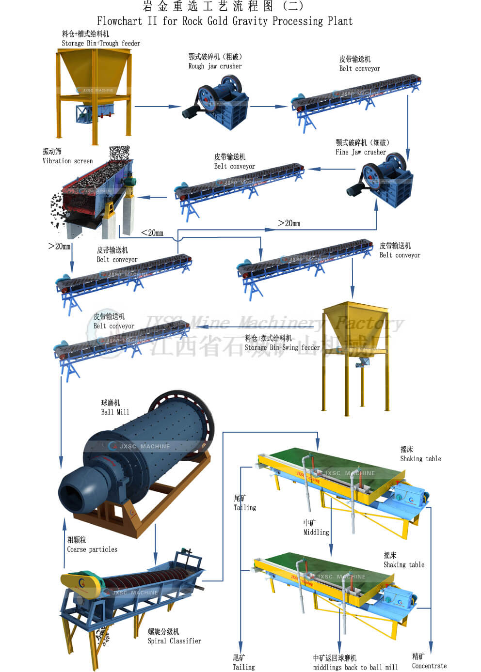 Roc-Gold-Gravity-Processing-Plant