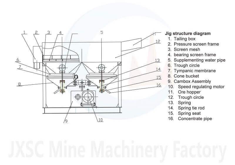 jig concentrator diagram