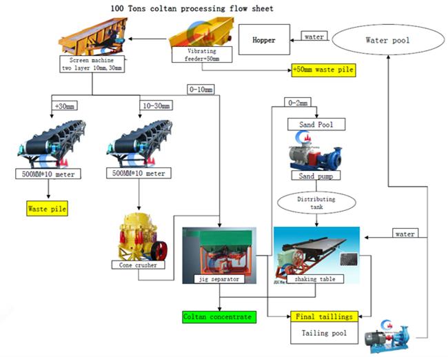 mining solution