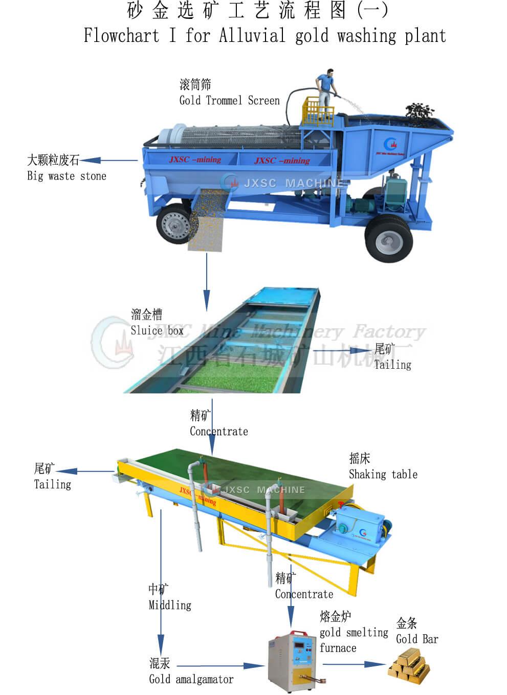 Alluvial gold washing plant %E4%B8%80%EF%BC%89 alluvial gold washing plant solution jiangxi shicheng mine