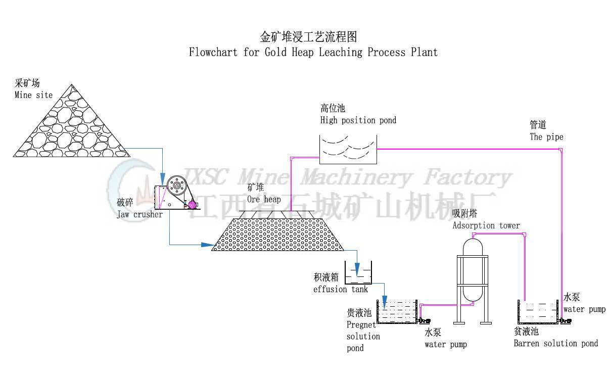 Heap Leaching Process For Extraction Gold Jiangxi Shicheng Mine Flow Diagram Mining The Raw Ore Is Crushed Into Fine Particles 30 50mm By Using Jaw Crusher Or Cone Produced Xinhai Then Will Be Directly