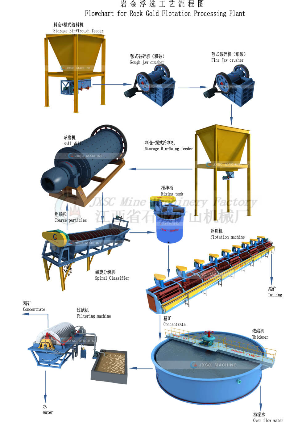 The flotation processing plant flowchart also suitable for Antimony,  copper, fluorite and rock gold. Gold Flotation Process Flow