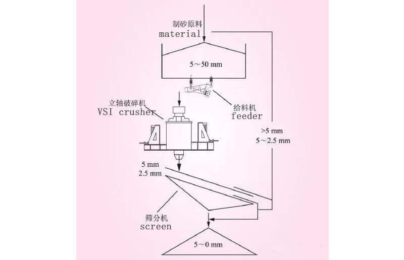 VSI crusher sand manufacturing