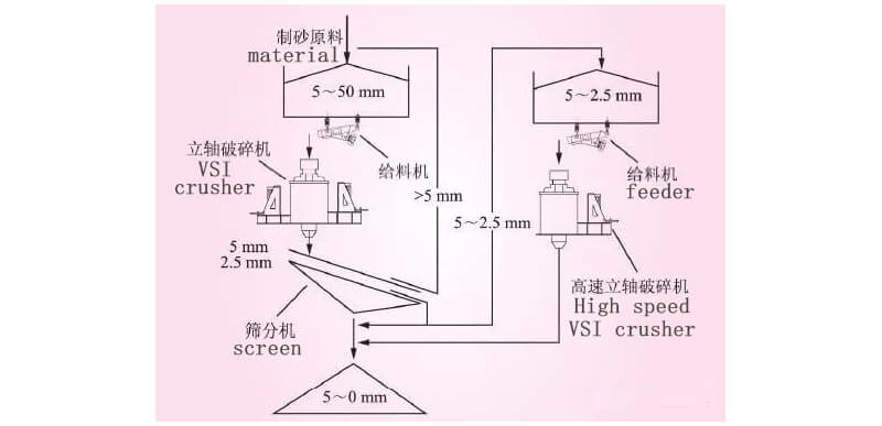 two stage vsi crusher