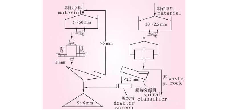 vertical shaft impact crusher and rod mill