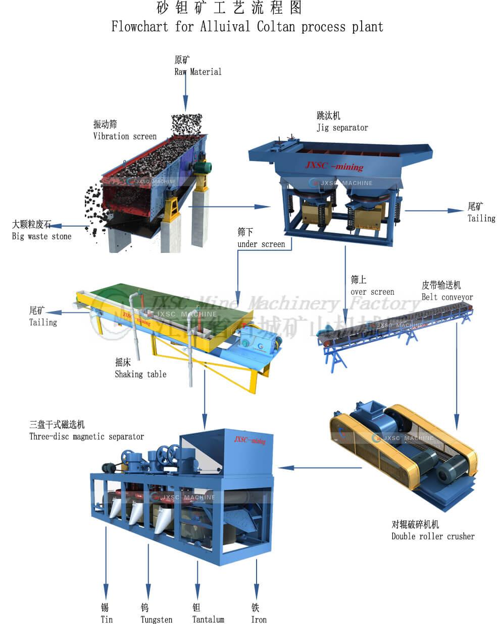 Alluival-coltan-process-plant
