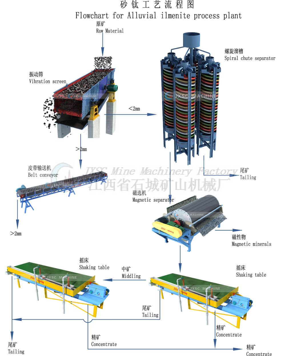 Alluvial ilmenite process plant