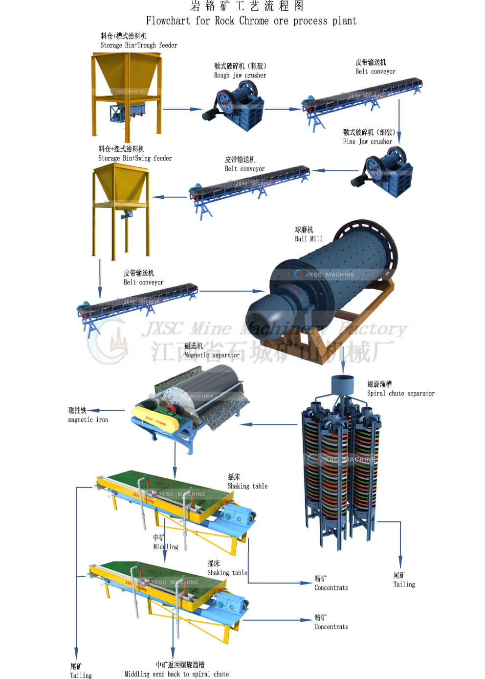 Rock Chrome Ore process plant