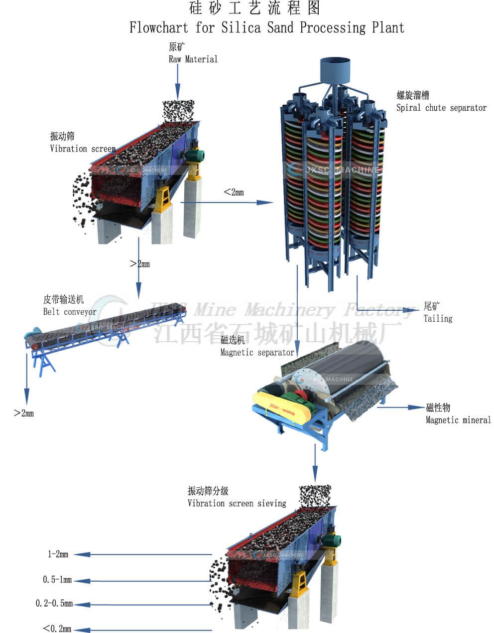 Silica Sand processing plant