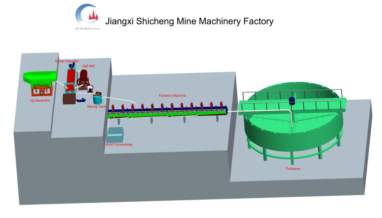 Flotation Process for Hard Rock Gold Mining