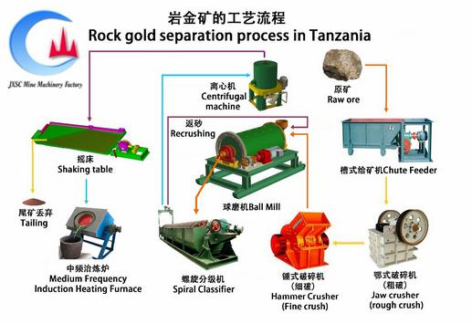 rock gold process