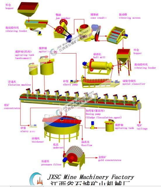Gold and Silver Ore Flotation Processing Technology3
