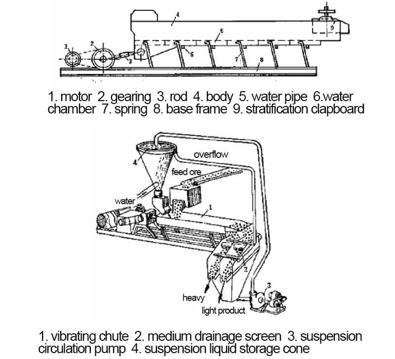 heavy medium vibrating chute