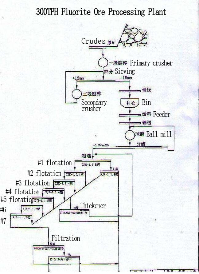 fluorite flotation process plant