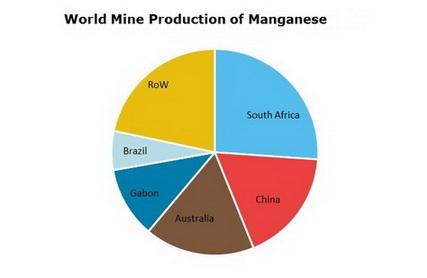 Manganese-World-Mine-Production