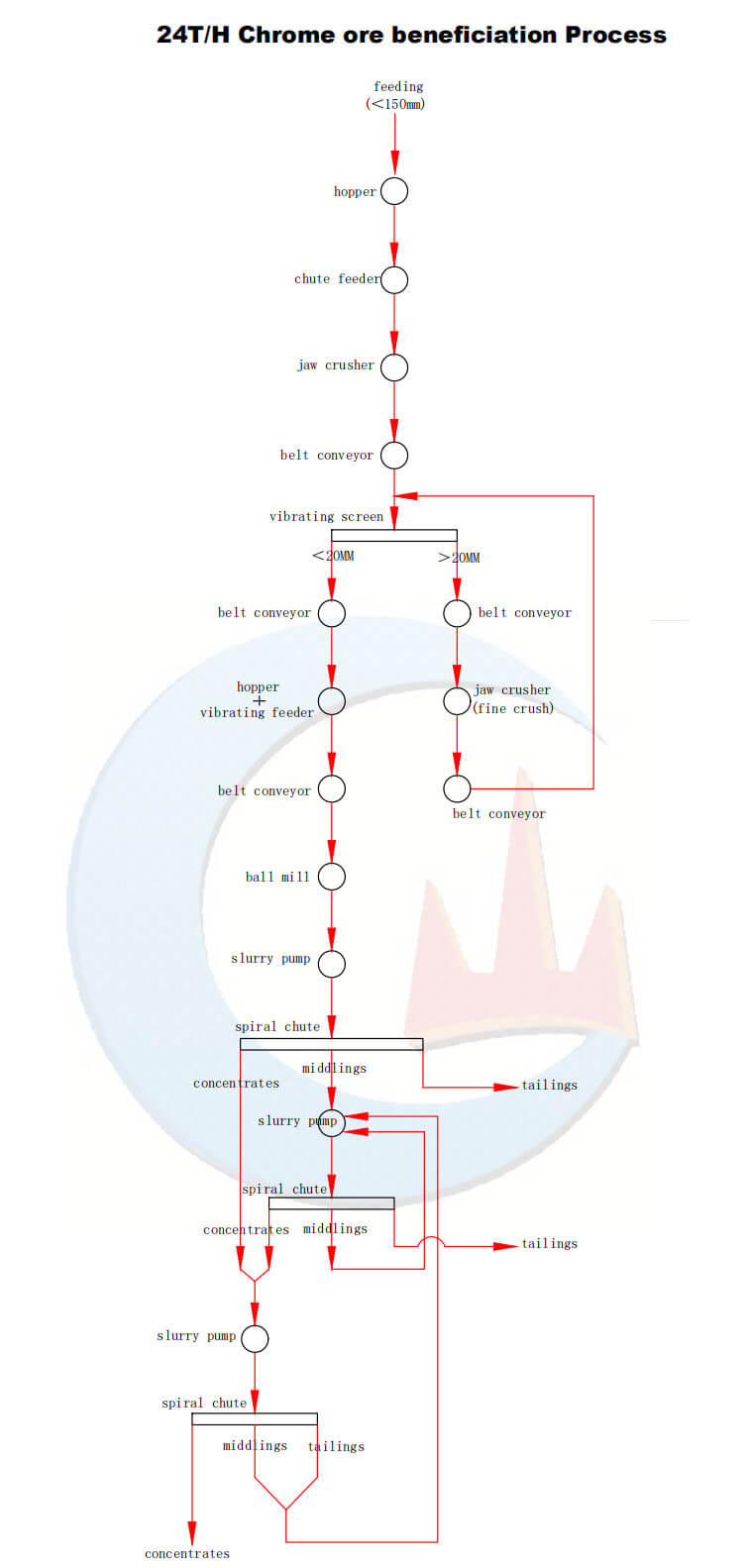 25TPH Chromite ore concentrating plant flow diagram