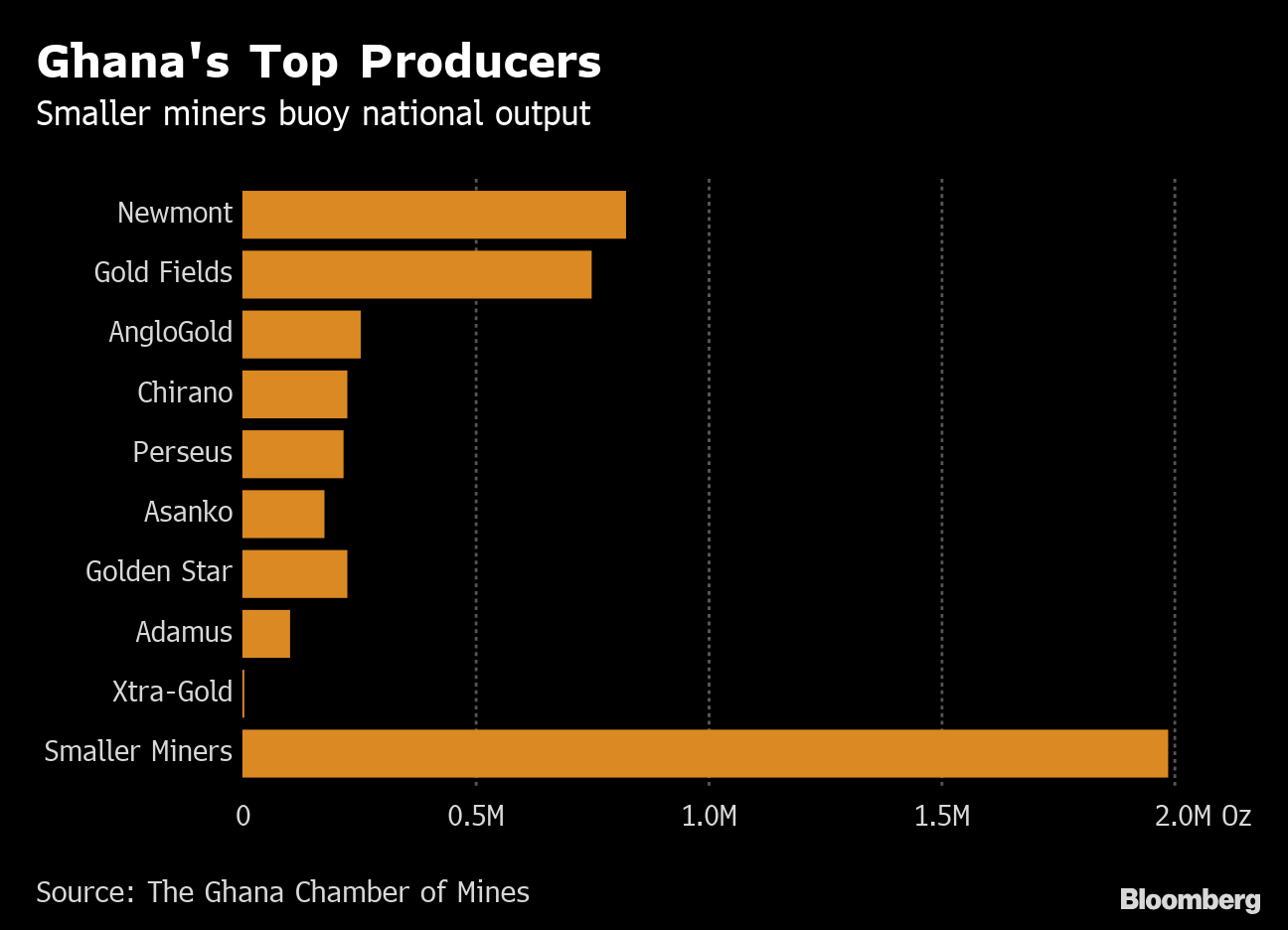 Ghana top gold mine producer