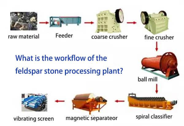 feldspar processing plant