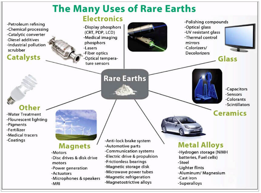 rare earth elements mieral uses