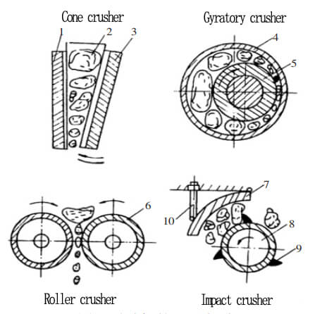 types of crusher working principle