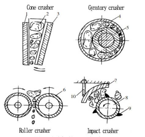types of crusher working principle