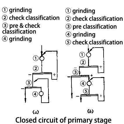 Closed circuit of primary stage
