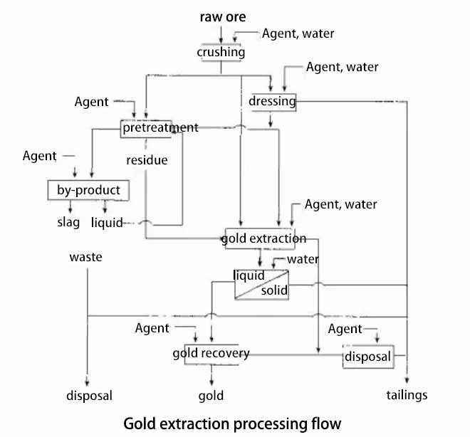 Gold Extraction Processing And Environment Consideration Jxsc
