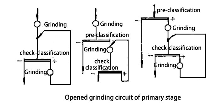 Opened grinding circuit of primary stage