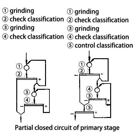 Partial closed circuit of primary stage