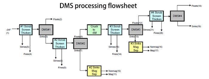 dms processing flowsheet