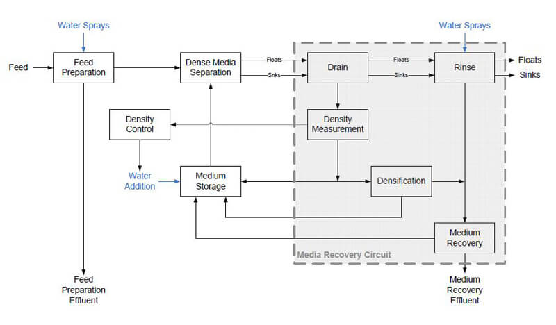 media separation process