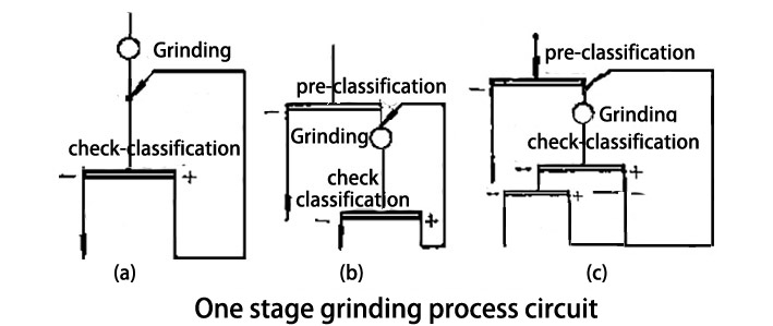one stage grinding process circuit