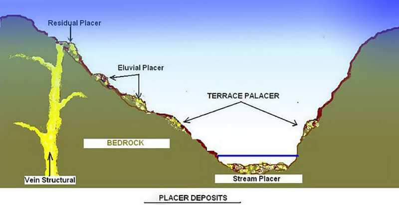 types of PLACER DEPOSIT