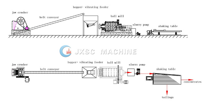 1.5tph chromite ore beneficiation process flow from JXSC