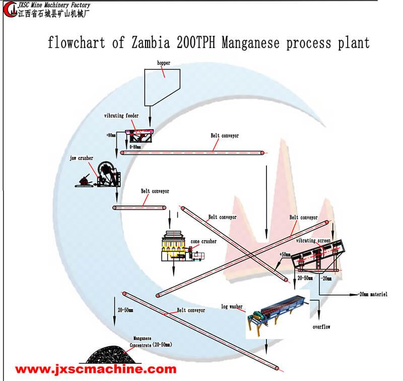 200tph manganese ore processing plant