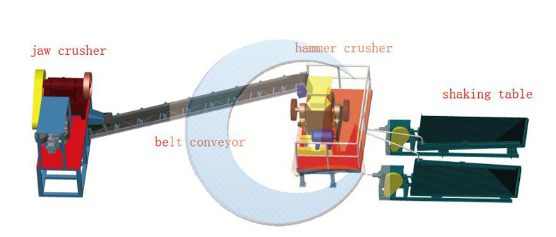 2TPH Small Scale Rock Gold Processing Plant layout