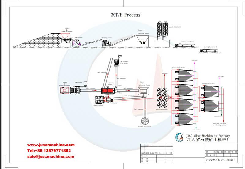 30tph lead zinc process
