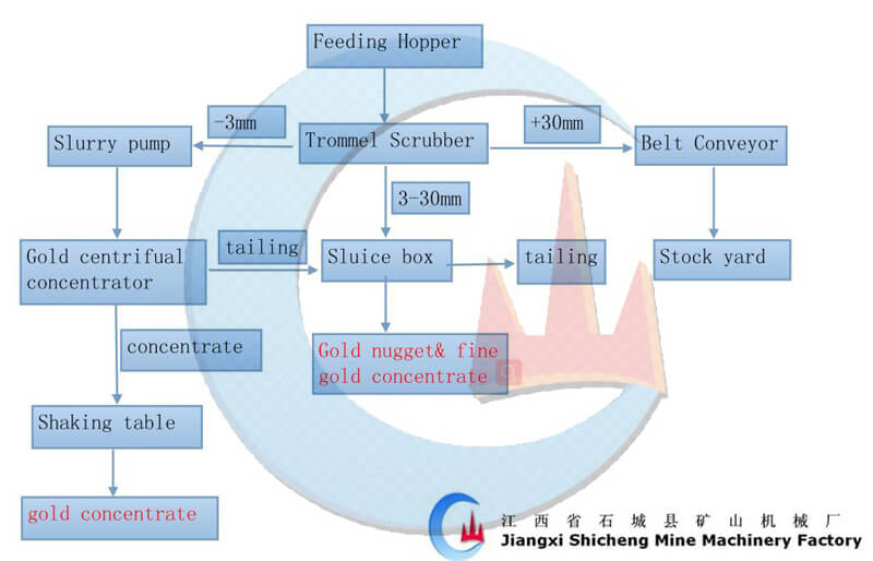 50TPH alluvial gold washing plant processing flowchart