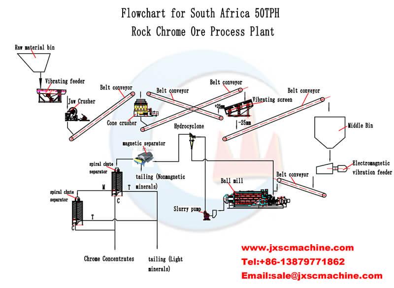 50tph chromite ore processing flow