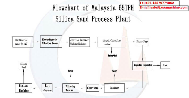 65tph silica sand processing plant