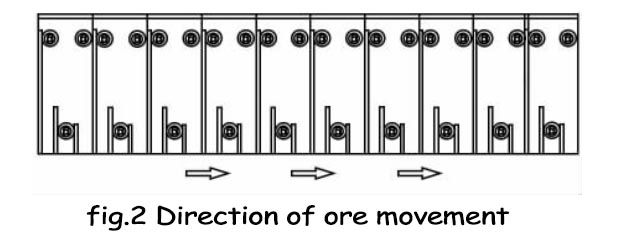 Direction of ore movement