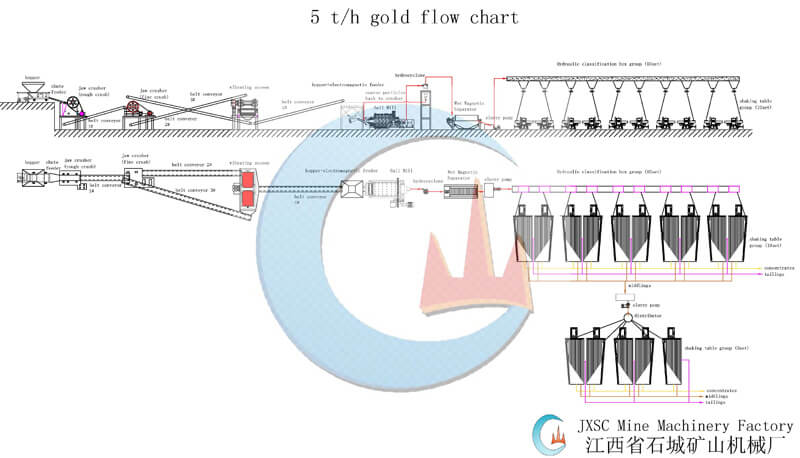 Tanzania 5TH Rock Gold Processing Plant Layout