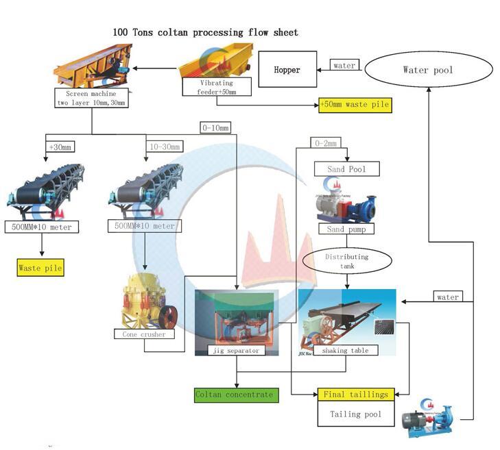 Uganda 100TPH Coltan Ore Mining Processing Plant Layout