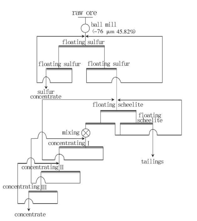 scheelite flotation process