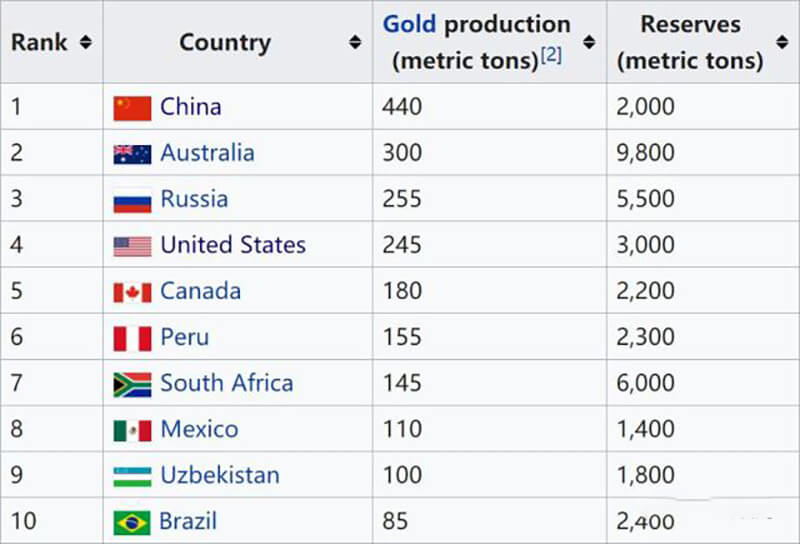 2017 gold production ranking