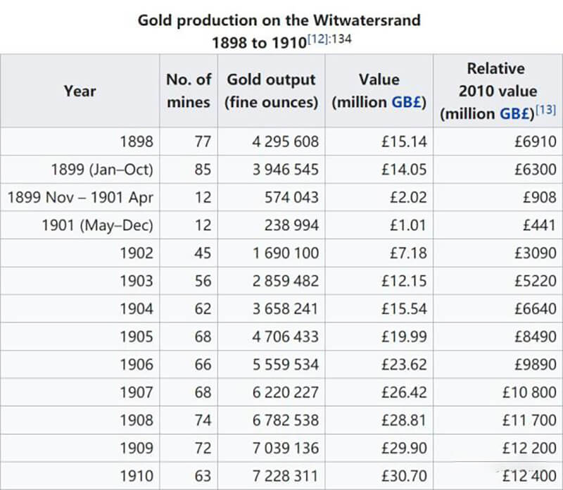 Gold production in the witwatersrand from 1898 to 1910
