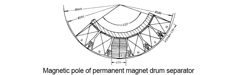 Magnetic pole of permanent magnet drum separator