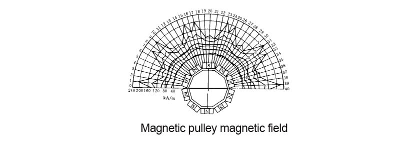 Magnetic pulley magnetic field